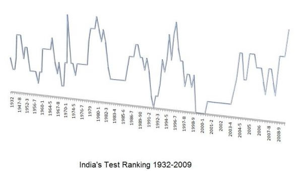 India's Test Ranking 1932 to 2009