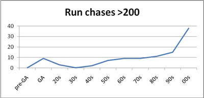 Run Chases > 200